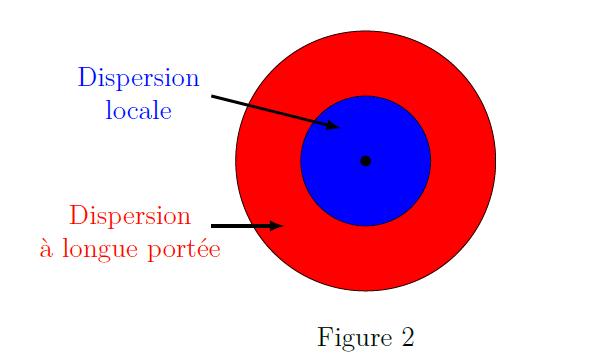 dispersion de l'amiante - figure 2